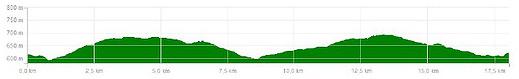 dados-tecnicos-brotas-pedal-17km